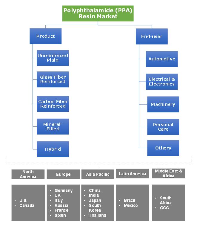 Polyphthalamide (PPA) Resin Market Segmentation