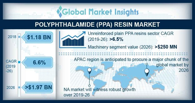 U.S. polyphthalamide resin market by end user, 2013 - 2024 (USD Million)