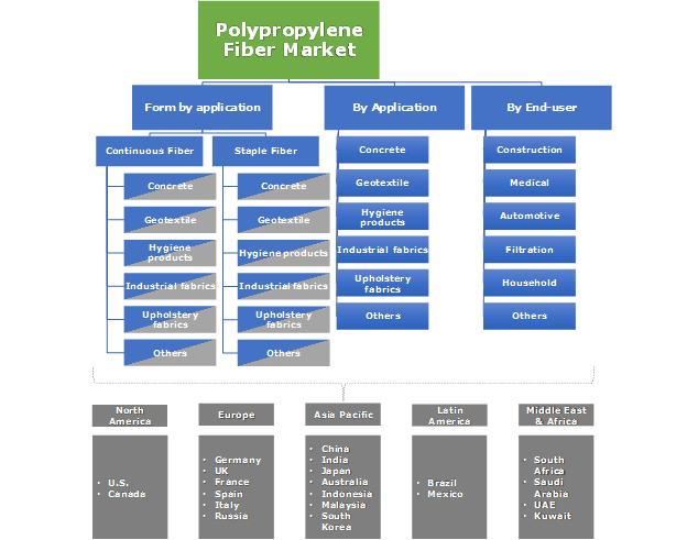 Polypropylene Fiber Market Segmentation