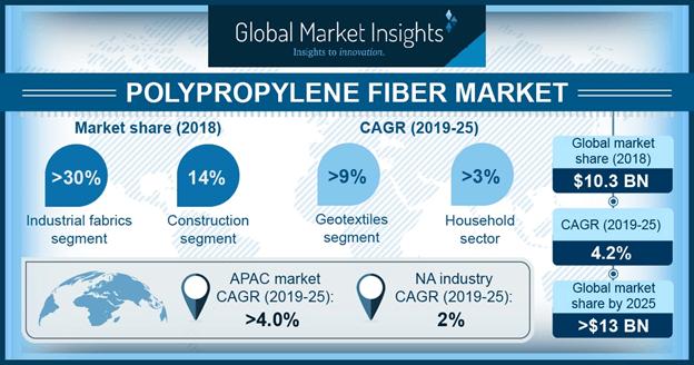 Polypropylene Fiber Market