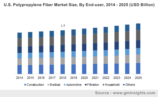 U.S. Polypropylene Fiber Market Size, By End-user, 2014 – 2025 (USD Billion)