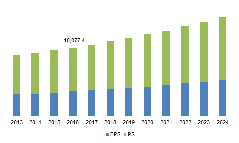Europe polystyrene & EPS market size, by product, 2013 - 2024 (USD Million)