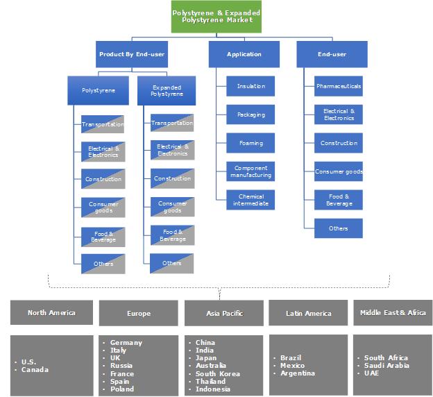 Polystyrene (PS) & Expanded Polystyrene (EPS) Market Segmentation