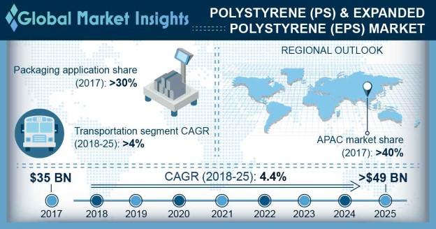 Polystyrene & Expanded Polystyrene Market