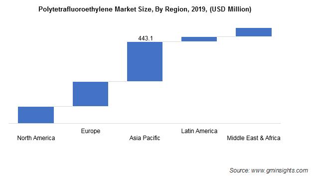 PTFE Market by Region
