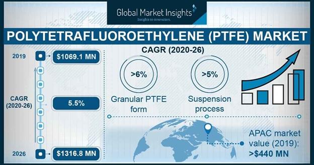 PTFE Market Outlook