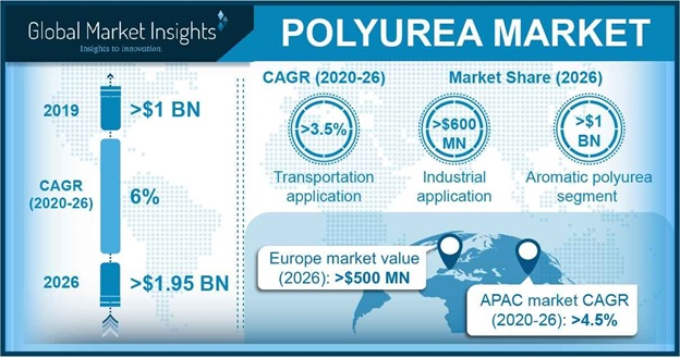 Polyurea Market Outlook