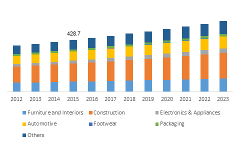 UK Polyurethanes Market size, by application, 2012-2023 (USD Million)