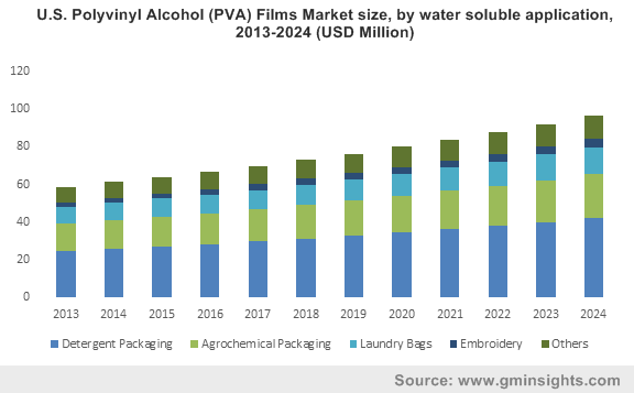 U.S. Polyvinyl Alcohol (PVA) Films Market size, by water soluble application, 2013-2024 (USD Million)