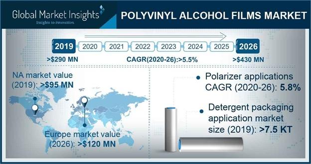Polyvinyl Alcohol Films Market Statistics