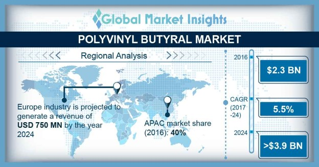 U.S. Polyvinyl Butyral (PVB) Market Share, By Polymer, 2014 – 2025 (USD Billion)