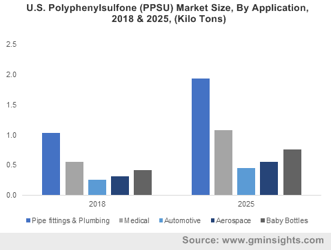 U.S. Polyphenylsulfone Market Size, By Application, 2018 & 2025, (Kilo Tons) ?