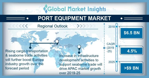 Port Equipment Market