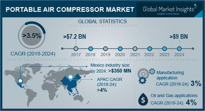 Portable Air Compressor Market