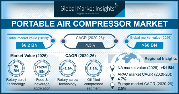 U.S. Portable Air Compressor Market Size, By Application, 2013 – 2024 (USD Million)