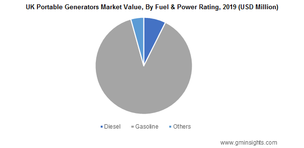 UK Portable Generators Market Value, By Fuel & Power Rating