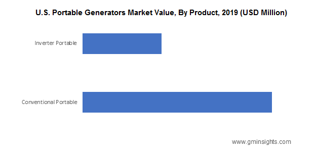U.S. Portable Generators Market Value By Product