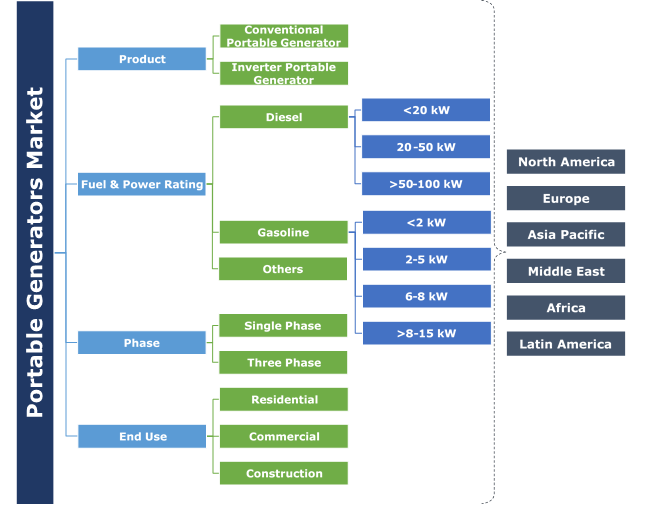 Global Portable Generators Market