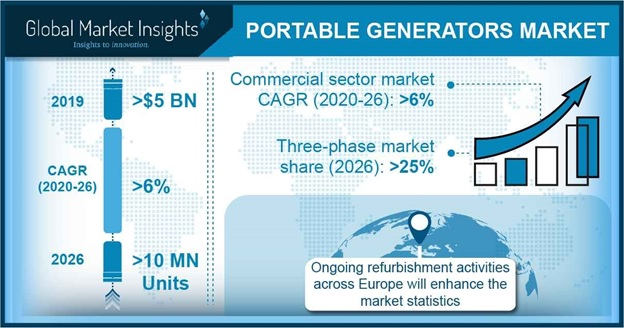 Portable Generators Market