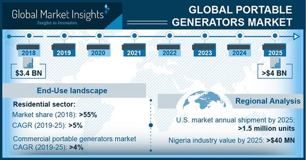 U.S. Portable Generators Market Size, By Fuel, 2018 & 2025 (USD Million)