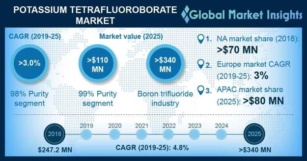 U.S. 98% Purity Potassium Tetrafluoroborate Market Size, By Application, 2018 & 2025, (Kilo Tons)