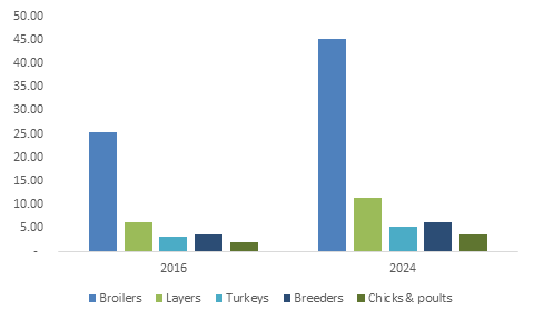 U.S. Poultry Probiotics Market Size, By Application, 2016 & 2024, (KT)