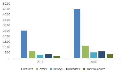U.S. Poultry Probiotics Market Size, By Application, 2016 & 2024, (KT)