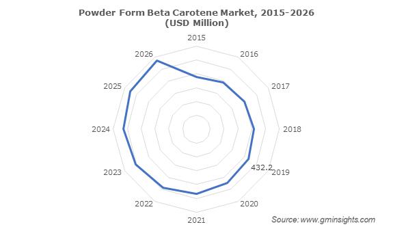 Powder Form Beta Carotene Market