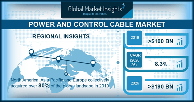 Russia Power And Control Cable Market, By Voltage, 2016 (USD Billion)