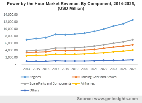 Power by the Hour Market By Component
