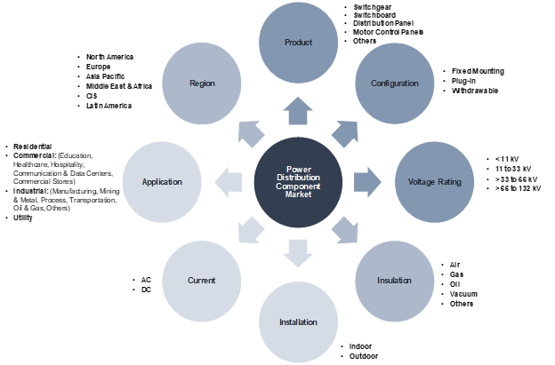 Power Distribution Component Market Segmentation