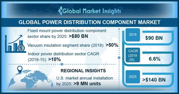 U.S. Power Distribution Component Market By Application
