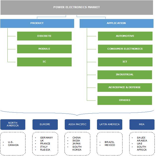 Power Electronics Market Segmentation