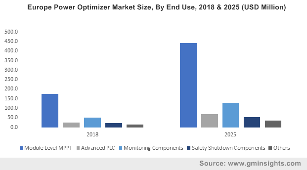 Europe Power Optimizer Market Size, By End Use, 2018 & 2025 (USD Million)