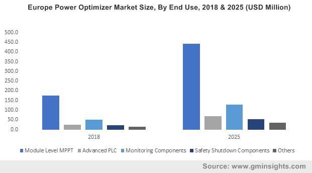 Power Optimizer Market