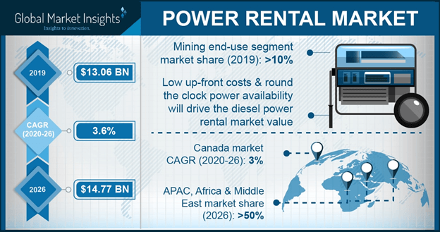 Global Power Rental Market
