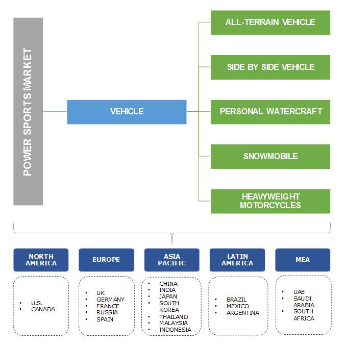 Power Sports Market Segmentation