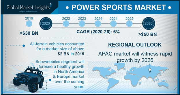 U.S. Power Sports Market, By Vehicle, 2018 & 2025, (USD Million)