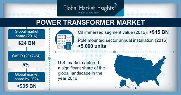 U.S. Power Transformer Industry Size, By Core, 2016 & 2024 (USD Billion)