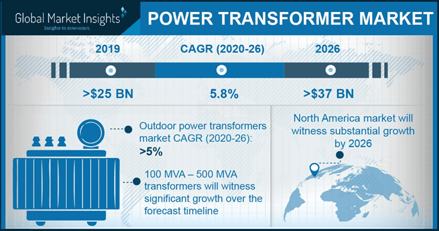 Europe Power Transformer Market Size, By Rating, 2016 & 2024 (USD Billion)