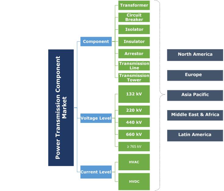 Power Transmission Component Market Segmentation