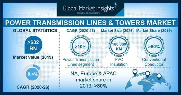 Europe Transmission Lines & Towers Market Size, By Voltage, 2017 & 2024 (USD Million)