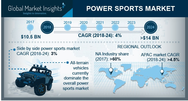 Powersports Market