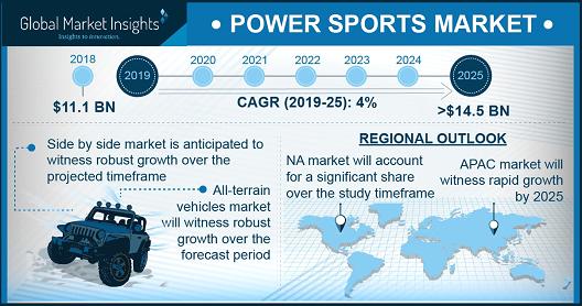 Canada Power Sports Market, By Vehicle, 2018 & 2025, (USD Million)
