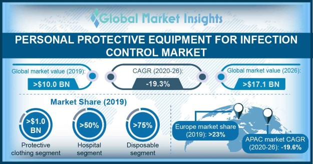 Personal Protective Equipment for Infection Control Market
