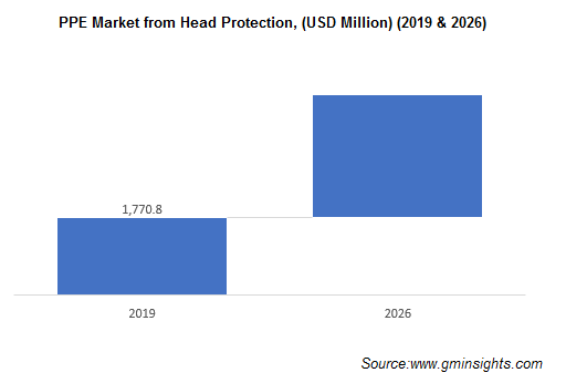 Personal Protective Equipment Market from Head Protection
