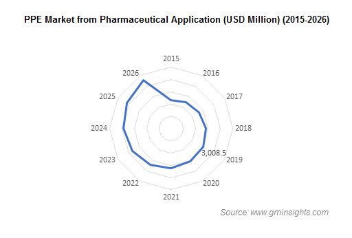 Personal Protective Equipment Market from Pharmaceutical Application