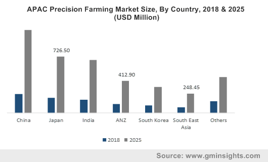 APAC Precision Farming Market Size, By Country, 2018 & 2025 (USD Million)