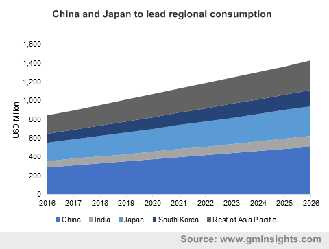 China and Japan to lead regional consumption
