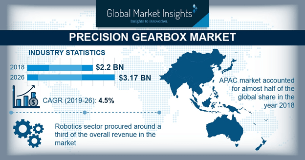 Germany Precision Gearbox Market size, by application, 2012-2024 (USD Million)